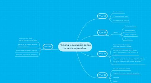 Mind Map: Historia y evolución de los sistemas operativos