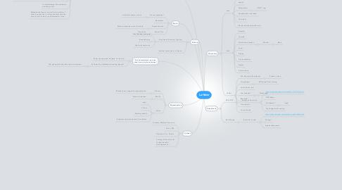 Mind Map: La Haine