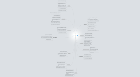 Mind Map: E-commerce entities
