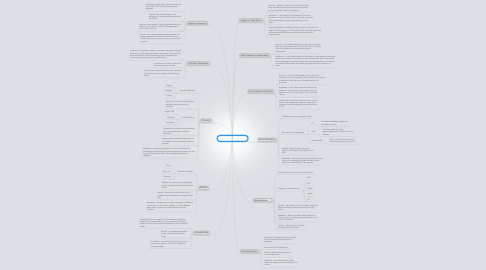 Mind Map: eCommerce Entities