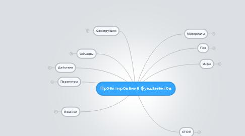 Mind Map: Проектирование фундаментов
