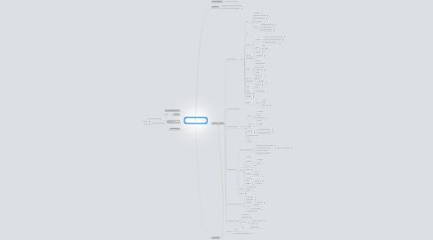 Mind Map: Panorama des nouveaux modes et outils de supports pédagogiques