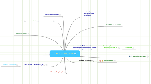 Mind Map: SPORT und DOPING