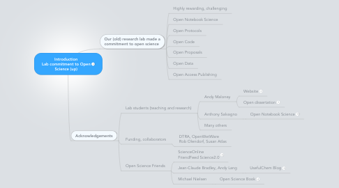 Mind Map: Introduction Lab commitment to Open Science (up)