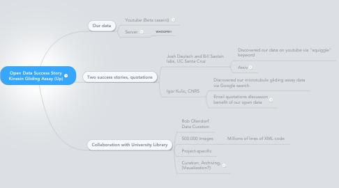 Mind Map: Open Data Success Story Kinesin Gliding Assay (Up)