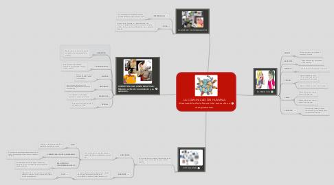 Mind Map: LA COMUNICACIÓN HUMANA: Intercambio de información entre dos o mas personas.