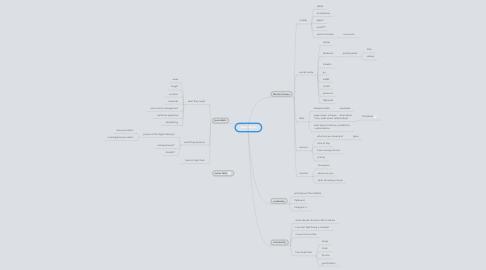 Mind Map: Journalism