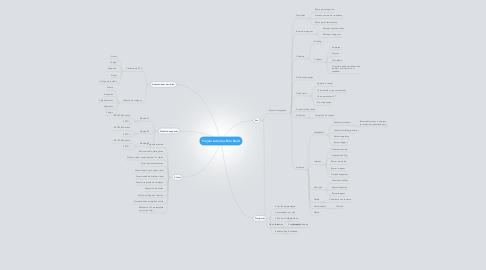 Mind Map: Projeto Lotéricas Pelo Brasil