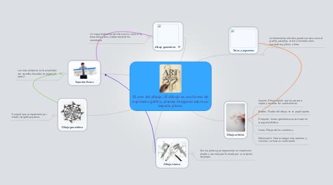 Mind Map: El arte del dibujo: El dibujo es una forma de expresión gráfica, plasma imágenes sobre un espacio plano.