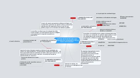 Mind Map: ¿QUÉ TAN IMPORTANTES SON LAS 5 DIMENSIONES DEL PENSAMIENTO CRÍTICO PARA EL SER HUMANO?