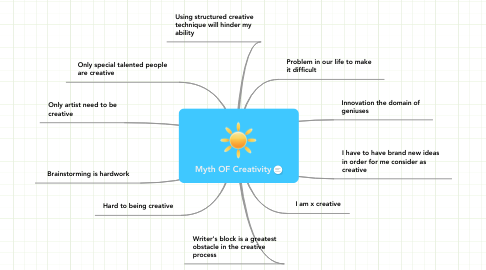 Mind Map: Myth OF Creativity