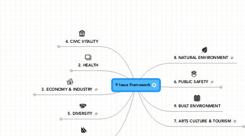 Mind Map: 9 Issue Framework