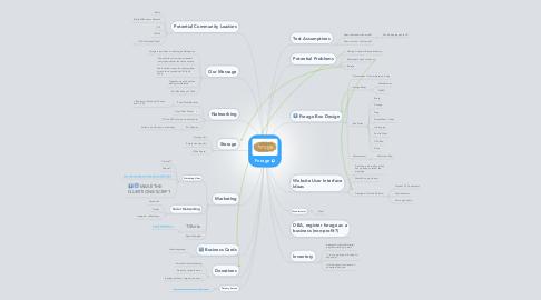 Mind Map: Forage