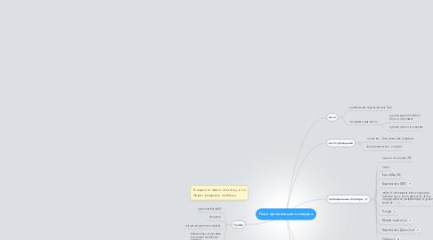 Mind Map: План организации конкурса
