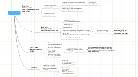 Mind Map: Flow of Events