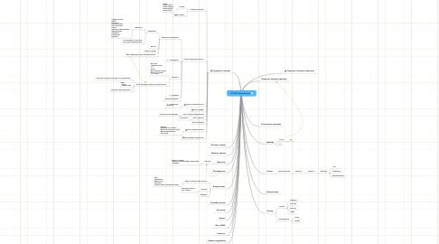 Mind Map: 131015 TelecomService