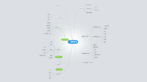 Mind Map: 照顧系統