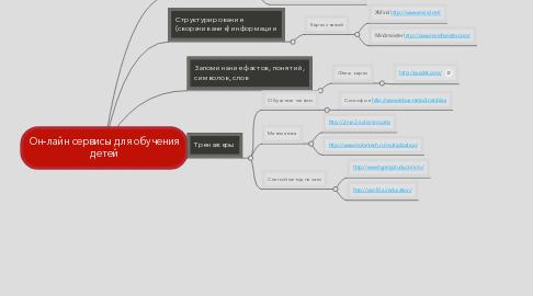 Mind Map: Он-лайн сервисы для обучениядетей