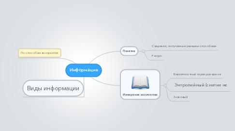Mind Map: Информация