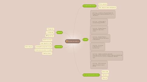 Mind Map: Одноклассники.ru