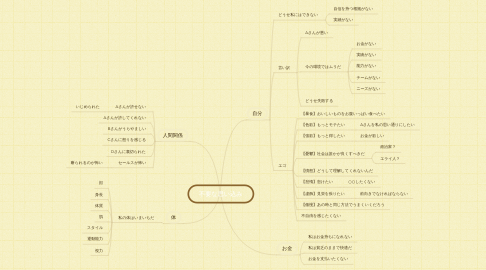 Mind Map: 不要な思い込み