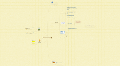 Mind Map: Redes WAN  y Red WIFI