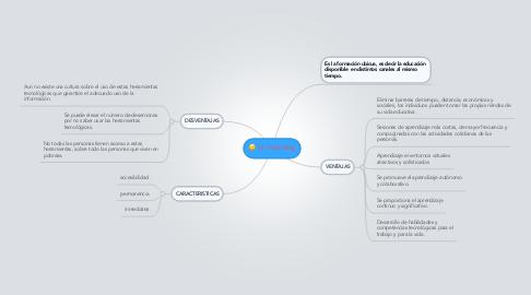 Mind Map: U- learning