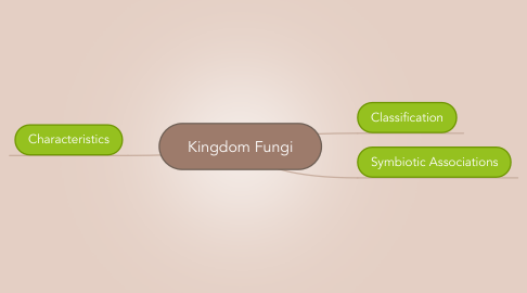 Mind Map: Kingdom Fungi