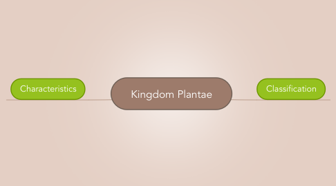 Mind Map: Kingdom Plantae