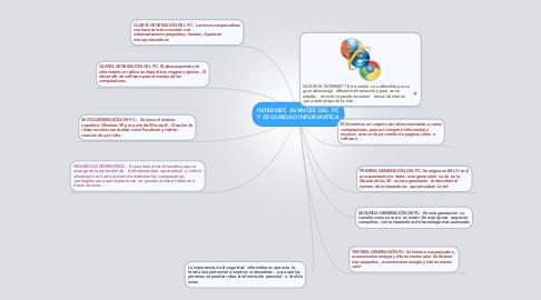 Mind Map: INTERNET, AVANCES DEL PC Y SEGURIDAD INFORMATICA
