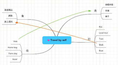 Mind Map: Travel by self