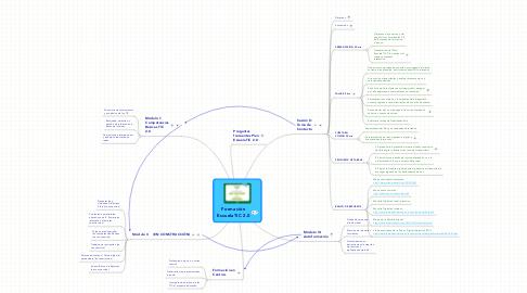 Mind Map: Formación EscuelaTIC 2.0