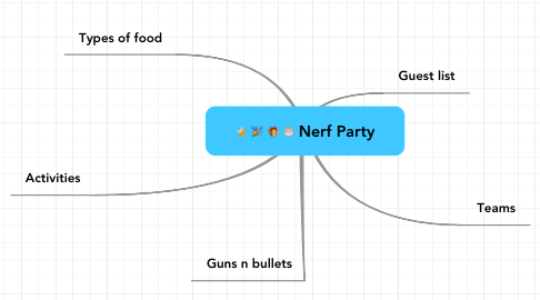 Mind Map: Nerf Party