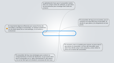 Mind Map: Comportamiento del Consumidor.