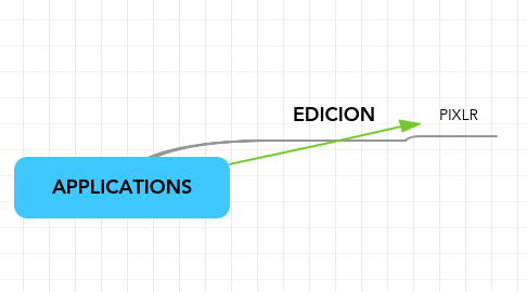 Mind Map: APPLICATIONS