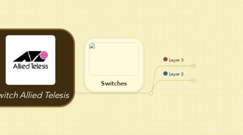 Mind Map: Switch Allied Telesis