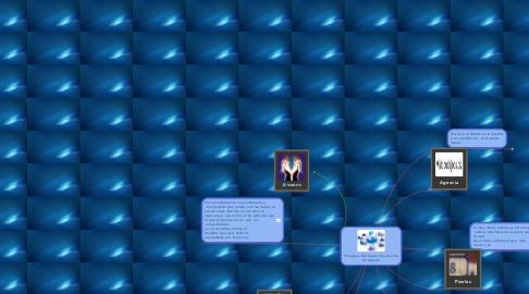Mind Map: Principios Del Diseño De Interfaz de Usuario