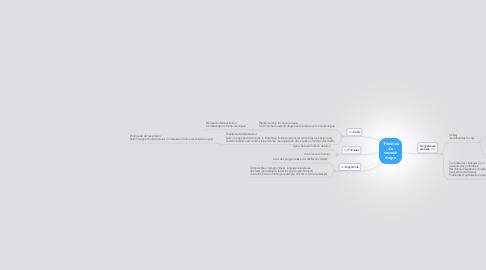 Mind Map: Trinomes du second degre
