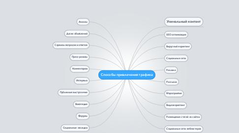 Mind Map: Cпособы привлечения трафика