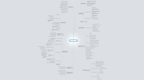 Mind Map: Контекстная реклама    Яндекс Директ