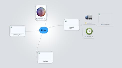 Mind Map: Liike