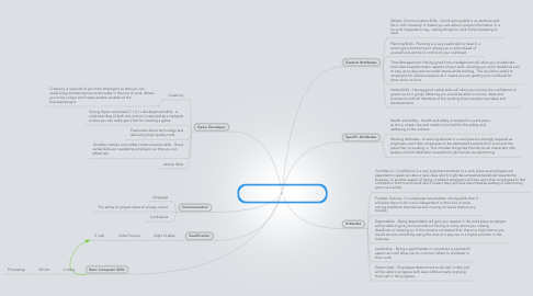 Mind Map: What Characteristics i need For a job