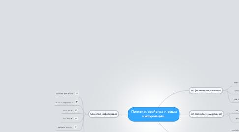Mind Map: Понятие, свойства и виды информации.