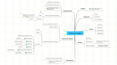 Mind Map: Gestion de la Calidad