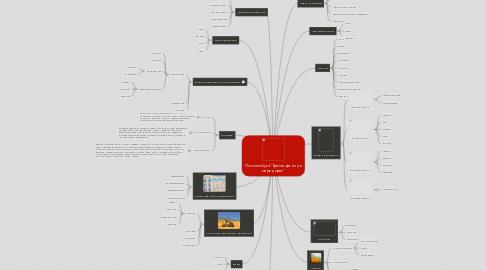 """Mind Map: План лепбука""""Транспорт или вмире дорог"""""""