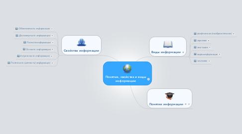 Mind Map: Понятие, свойства и виды информации