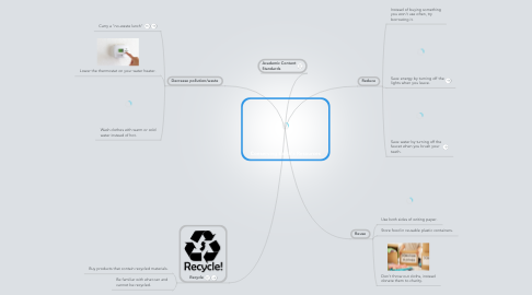 Mind Map: Conserving Earth's Resources
