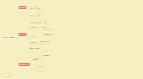 Mind Map: Мутагены
