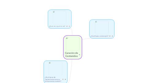 Mind Map: Curación de Contenidos