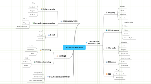 Mind Map: WEB 2.0 in education